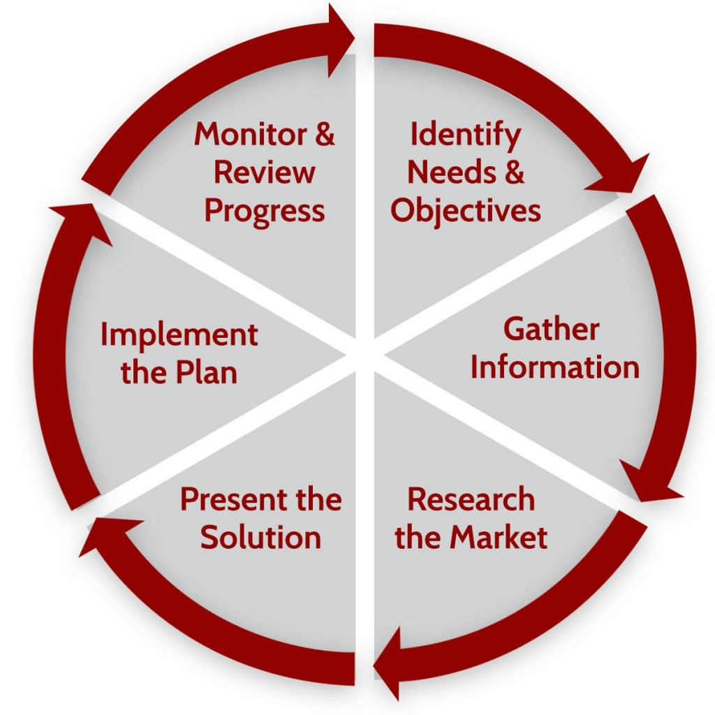 Alfred James Financial Services Process